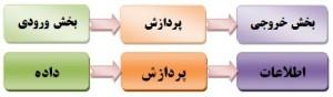 ورودی-خروجی-پردازش؛ اساس کار کامپیوتر؛ روش بررسی دکتر سریع القلم در نگاه به انتقاد زیاد در بین ما ایرانیان