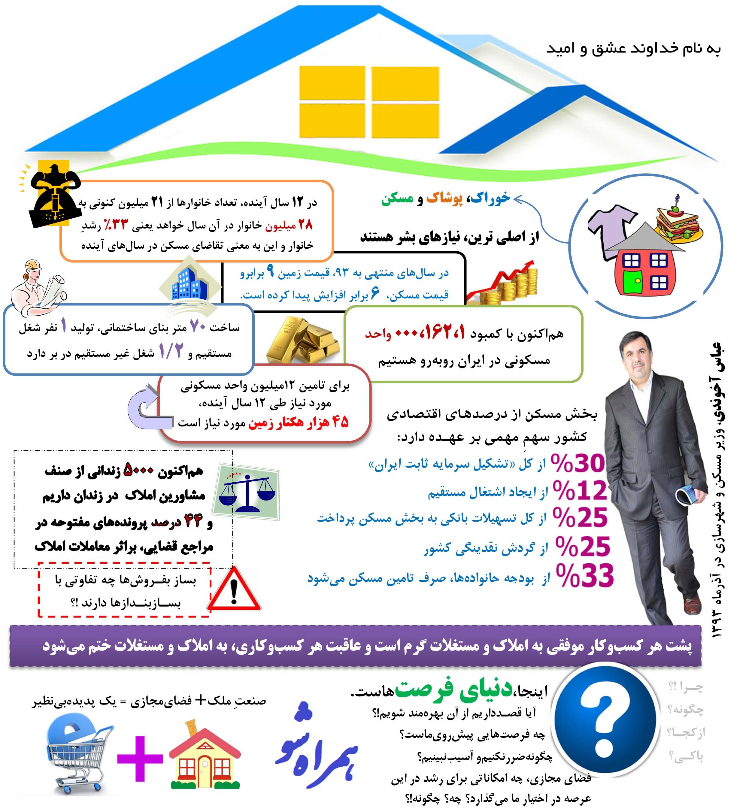 اینفوگرافی در خصوص فرصت ها و پتانسیل های موجود در صنعت ساختمان و معاملات ملکی ایران